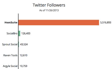 rival-iq-twitter-follower-count
