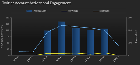 simplymeasured-twitter-report