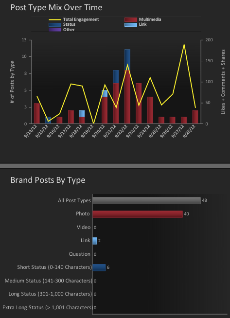 simplymeasured-facebook-content-analysis