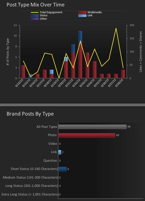 simplymeasured-facebook-content-analysis
