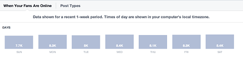 facebook-insights-daily-activity