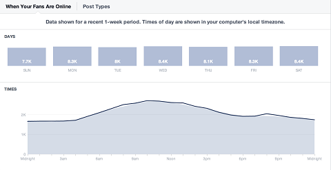 facebook-insights-daily-audience-comparision