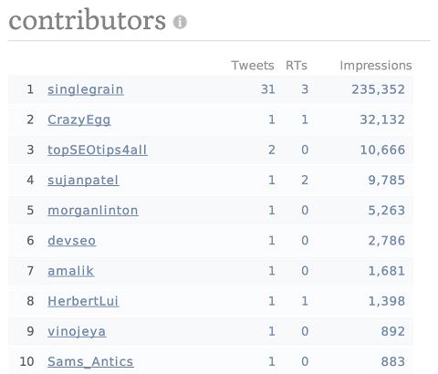 competitor-tweet-reach