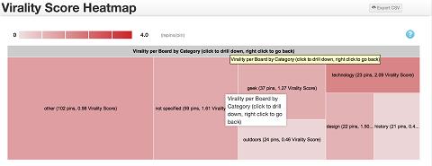 virality-heat-map