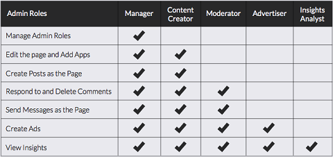 facebook-admin-roles