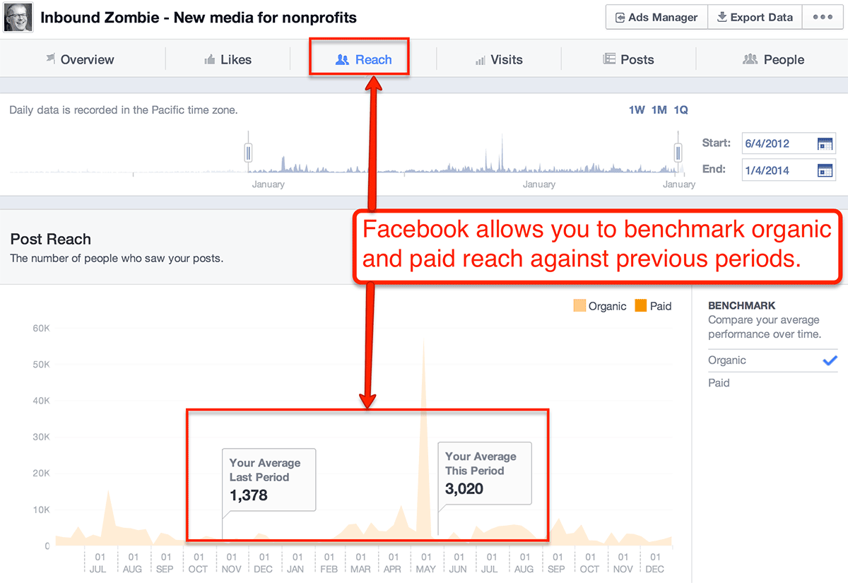 18 Ways to Improve Your Facebook News Feed Performance