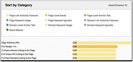 seo factors sorted by category