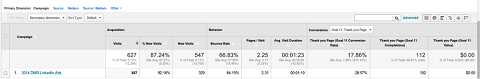 campaign tag analytics