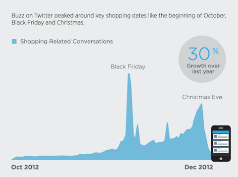 shopping conversation graph