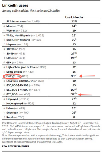pew-linkedin-user-demographics