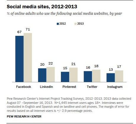 pew-social-media-platform-use-graph
