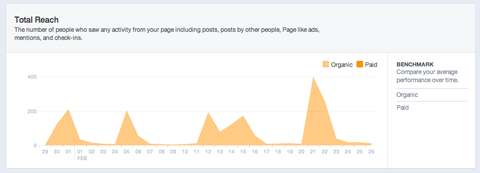 Guide to Facebook Reach: What Marketers Need to Know