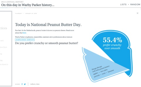 warby parker peanut butter report