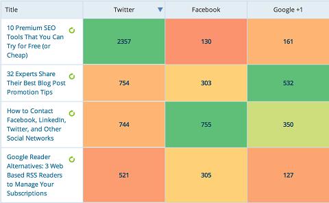 social metrics pro report