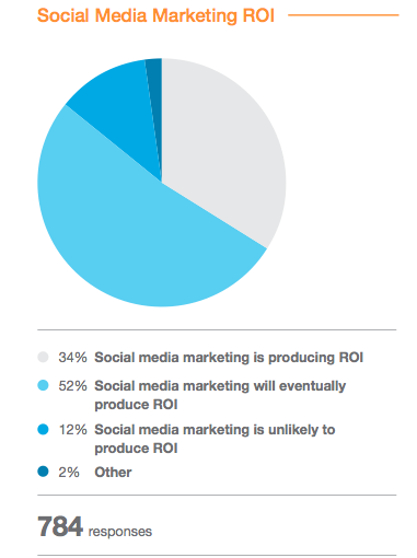 social media roi comments