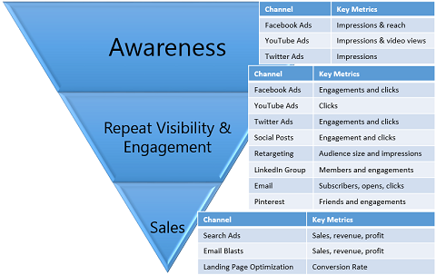 marketing funnel channel metrics