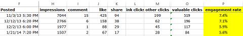 post engagement metrics