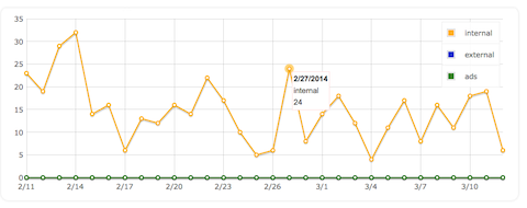 nrelate graph