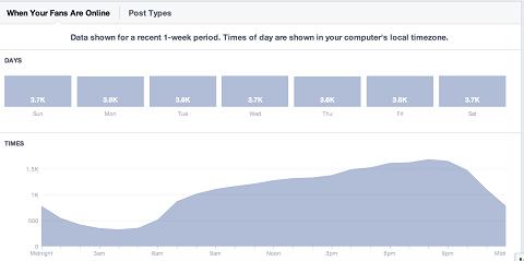 facebook fans online graph