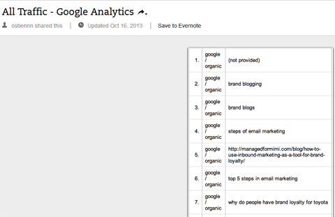 organic keywords in google analytics