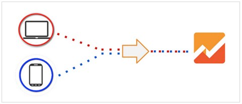 google analytics multi device behavior