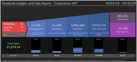 simply measured ads report