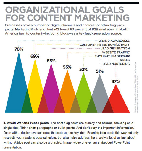 content marketing lead gen goals