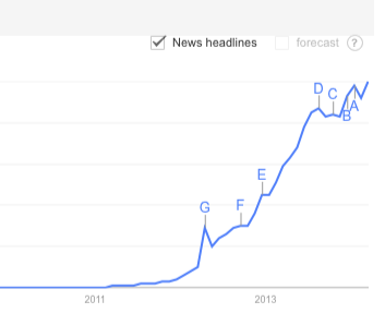 google trends instagram search report