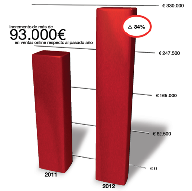 social media financial report