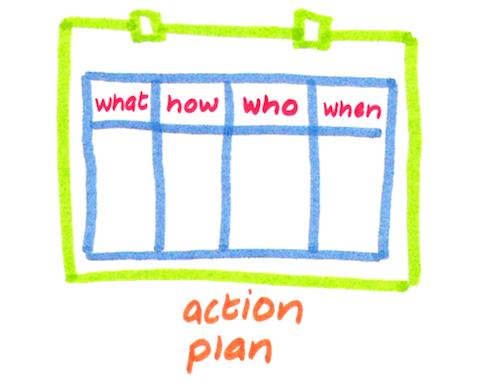 action plan outline