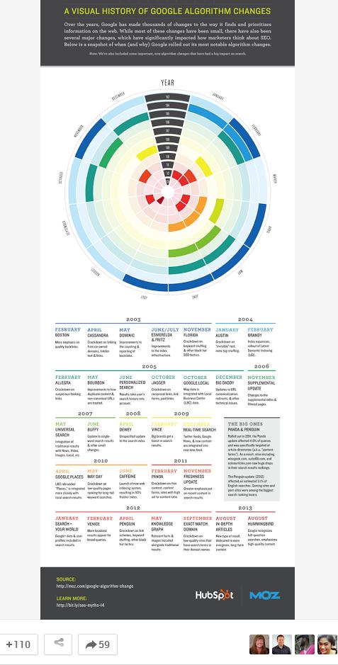 truesocialmetrics hubspot google plus most popular post