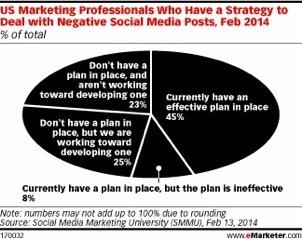 emarketer strategy statistics