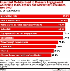 emarketer poor engagement statistics