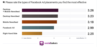 socialbakers ad placement statistics