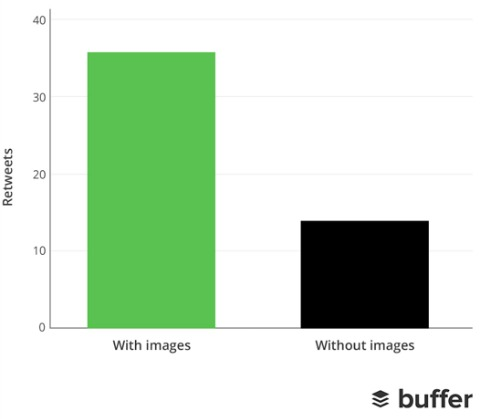 buffer statistics