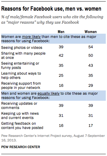 pew facebook research stats