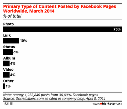 emarketer facebook photo publishing stats