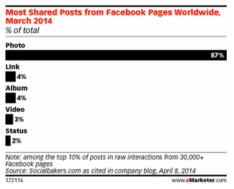 emarketer facebook photo engagement stats