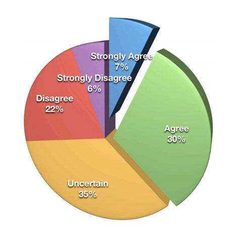 social media roi statistics