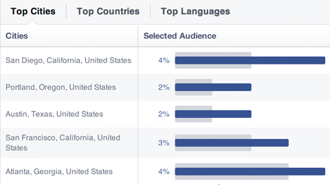 top cities lived in by a facebook audience