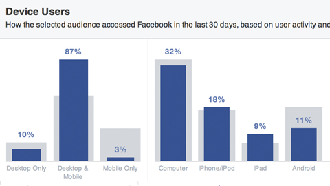 facebook audience sorted by device