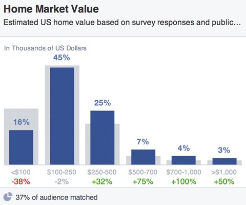 facebook audience house market values