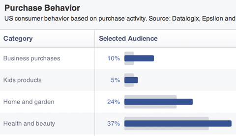 facebook audience purchase histories