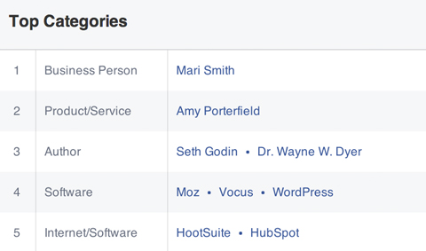 top categories liked by a facebook audience