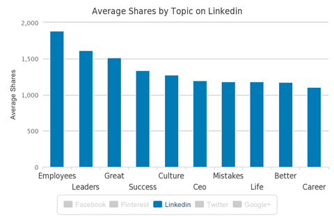 linkedin shares by topic