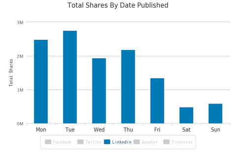 shares on linkedin by date