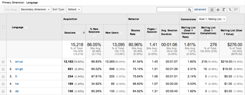 google analytics explorer summary view