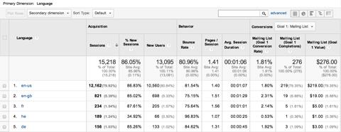 google analytics explorer summary view