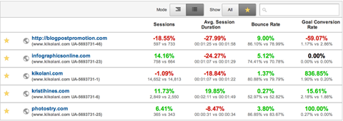 google analytics date range data comparison