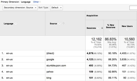 google analytics secondary dimension view